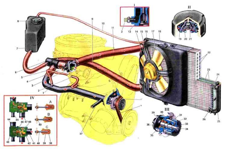 Охлаждение двигателя ВАЗ 2108-
